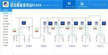 SCADA系统的基本功能模块在电力调度系统中的应用