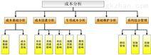 成本分析系統/BI信息化