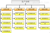 生产分析系统/BI信息化