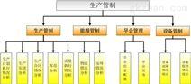 生産管制系統/BI信息化