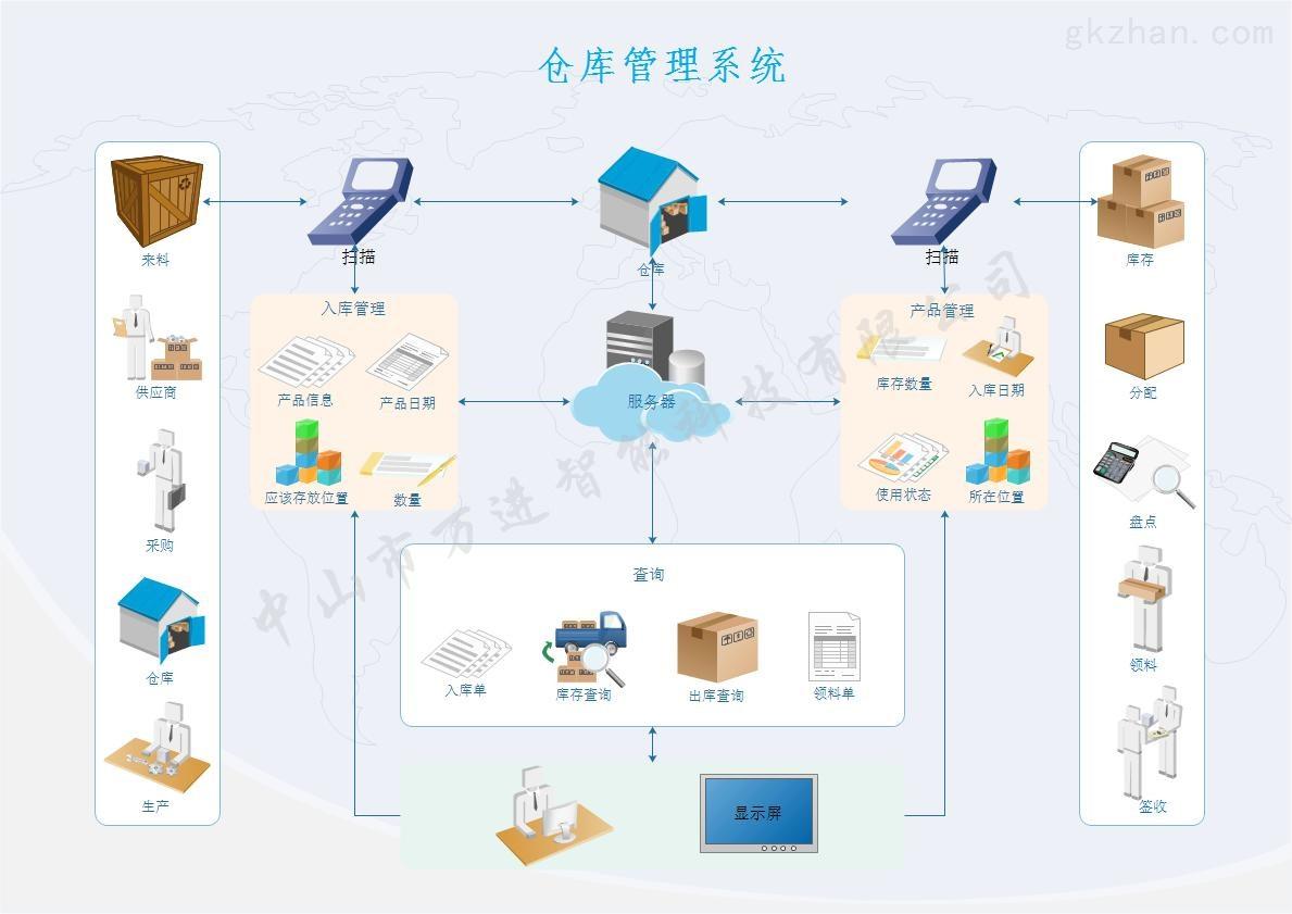 mes系统仓库管理系统电子信息化库存管理库位精确定位管理软件