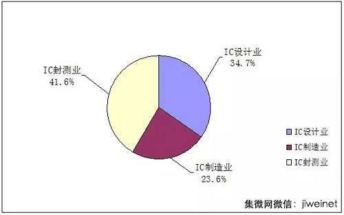 2014年中国集成电路产业三业占比情况