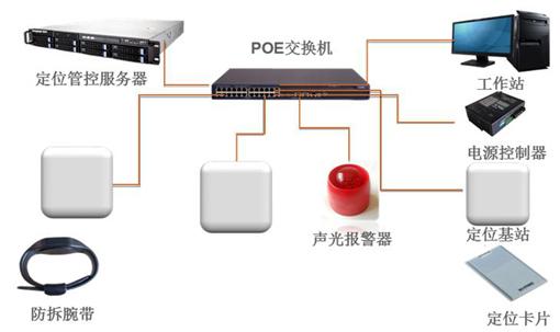 1系统功能结构图   图9   6.2系统功能描述   6.2.