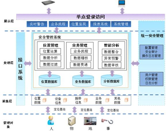 1系统体系架构   公安物证智能安全管控平台总体框架设计采用c/s与b/s