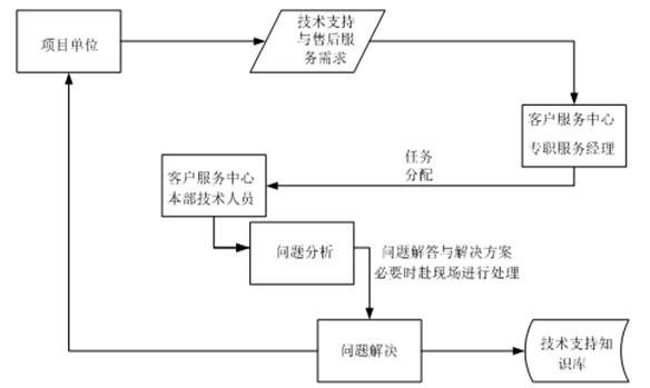 安全电路评价流程图