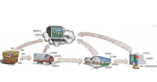 """传统物流业拥抱""""互联网 """"转型"""