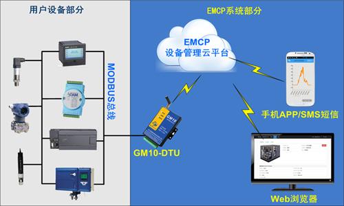 自己动手 实现手机APP远程监控PLC