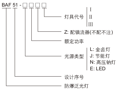 例需配光源为高压钠灯100w,镇流器,则产品型号为baf51-n100z; 本灯具
