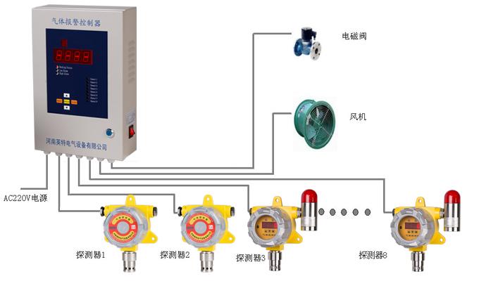 有毒气体检测仪/kq500-co点型一氧化碳探测器_一氧化碳报警器厂家