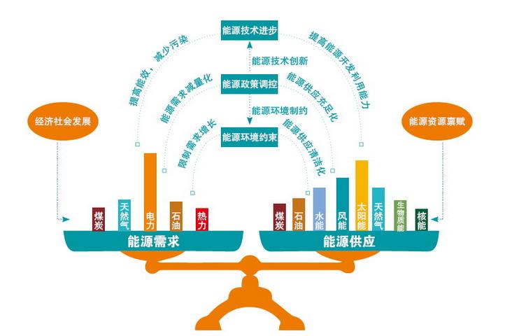 中国能源结构与世界平均能源结构有何差异?