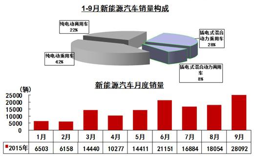 同时,1-9月新能源汽车生产144284辆,销售136733辆,同比分别增长