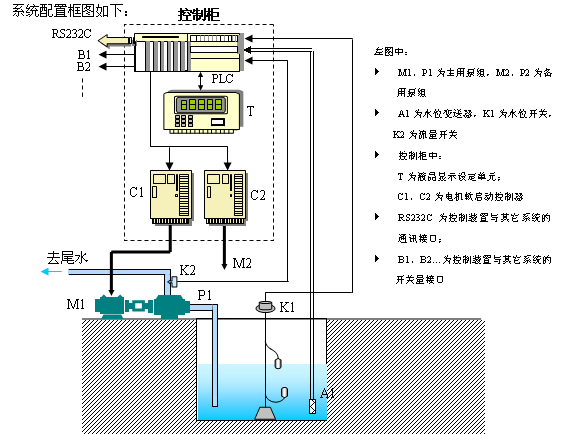 集水井自动排水控制,保证集水井的水位控制在预设的