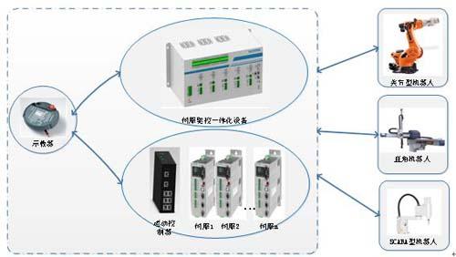 科远机器人控制系统 提供完整生产线解决方案