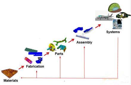 陈扬:构建从材料微观结构到系统协同仿真战略