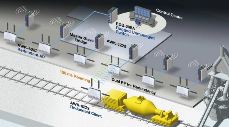 智能工厂无线通讯系统应用每年增加40%