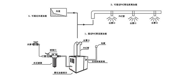 工业超声波加湿器安装效果图