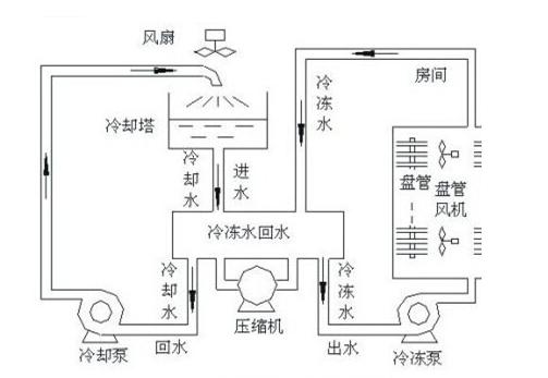 就是通过电热管的加热,直接将电能转化为热能,电热管加热后通过热传递