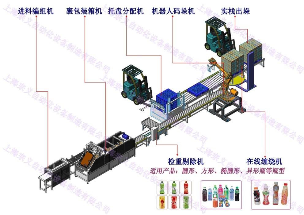 码垛的工作原理是机器人由初始位置转到工作点,手臂下降,抓取由传送带