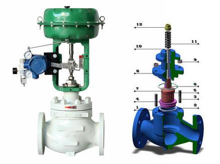 调节阀相关基础知识:调节阀又称为控制阀,其下又分为电动调节阀,气动图片
