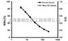猪载脂蛋白A1(APOA1)检测试剂盒